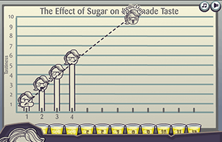 Graphing Module screenshot pondering sugar to lemonade ratio